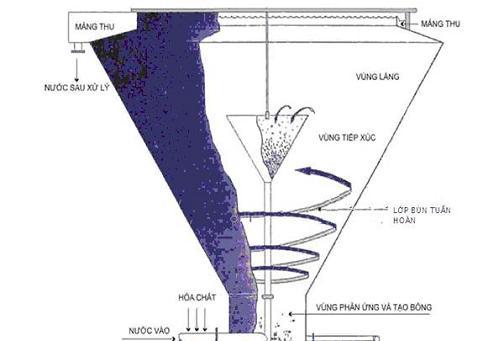 Tìm hiểu về xử lý nước thải bằng bể lắng xoáy - Vcone